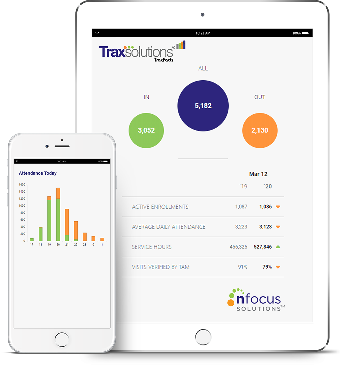TraxFacts on iPad and iPhone